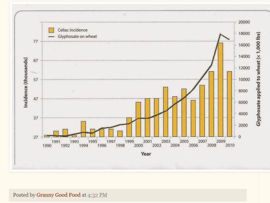 https://grannygoodfood.blogspot.de/2014/03/gluten-intolerance-is-really-glyphosate.html